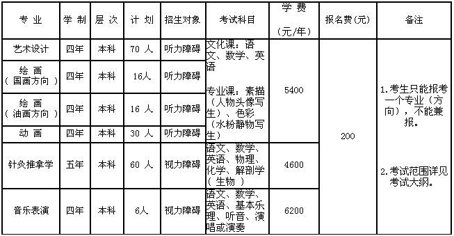 长春大学2010年特殊教育学院招生简章