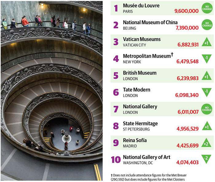 《艺术新闻报》发布了2019年十大受欢迎博物馆榜单及其参观人数